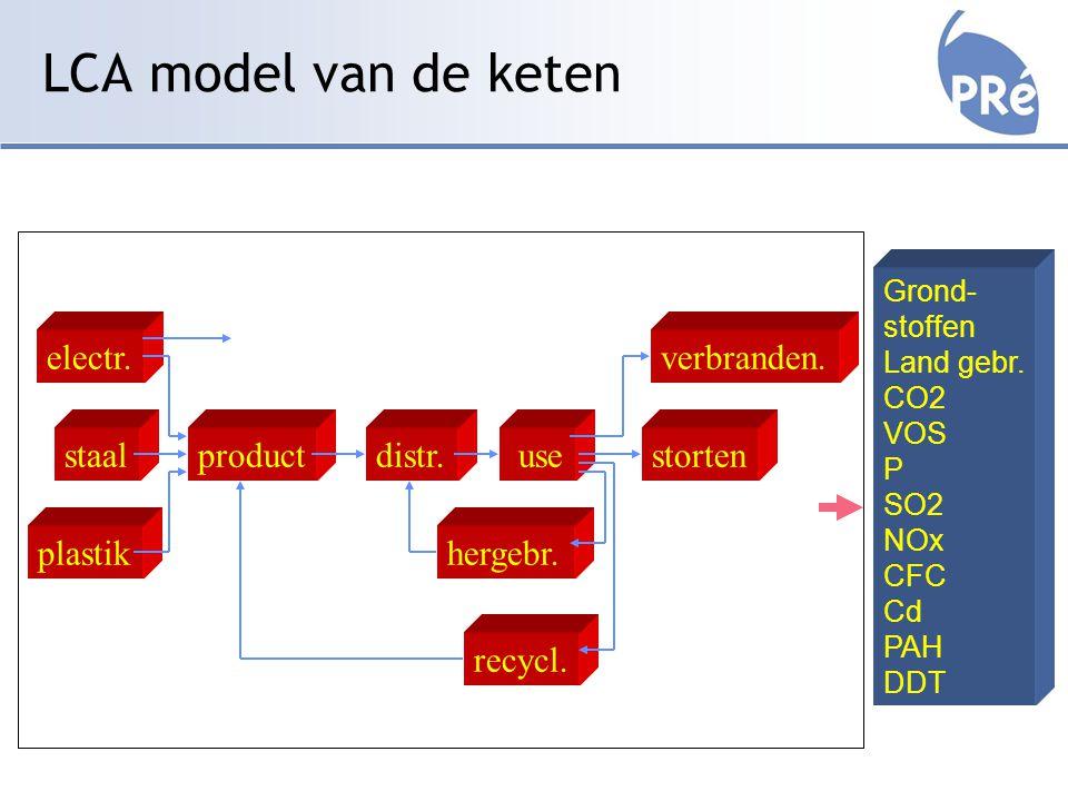 LCA model van de keten Grond- stoffen Land gebr. CO2 VOS P SO2 NOx CFC Cd PAH DDT product electr.
