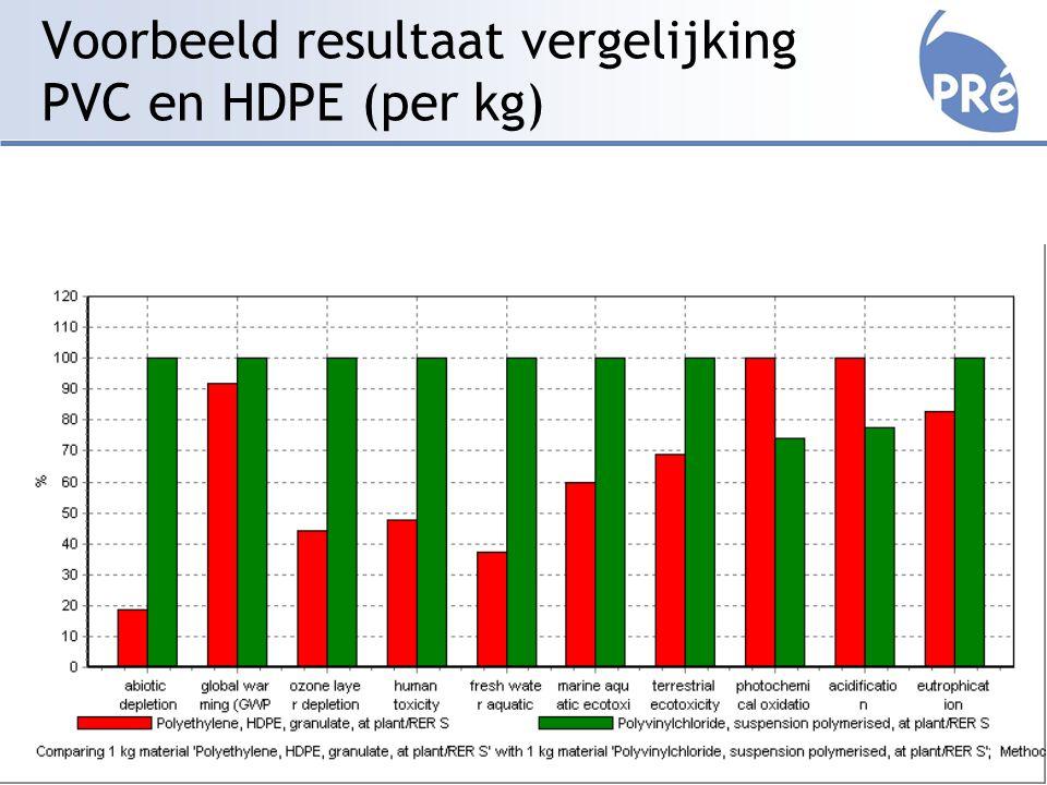 Voorbeeld resultaat vergelijking PVC en HDPE (per kg)