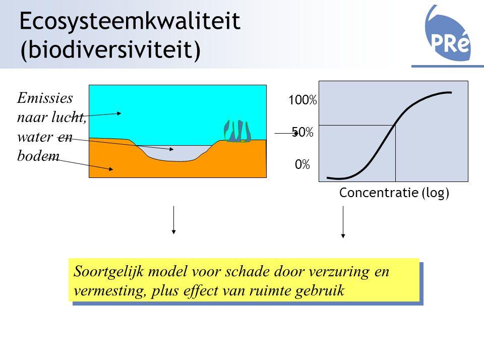 Ecosysteemkwaliteit (biodiversiviteit) Emissies naar lucht, water en bodem Soortgelijk model voor schade door verzuring en vermesting, plus effect van ruimte gebruik 100% 50% 0% Concentratie (log)