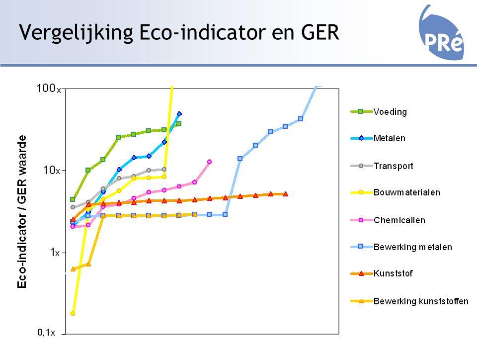 Vergelijking Eco-indicator en GER