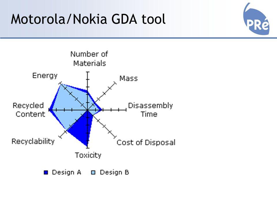 Motorola/Nokia GDA tool