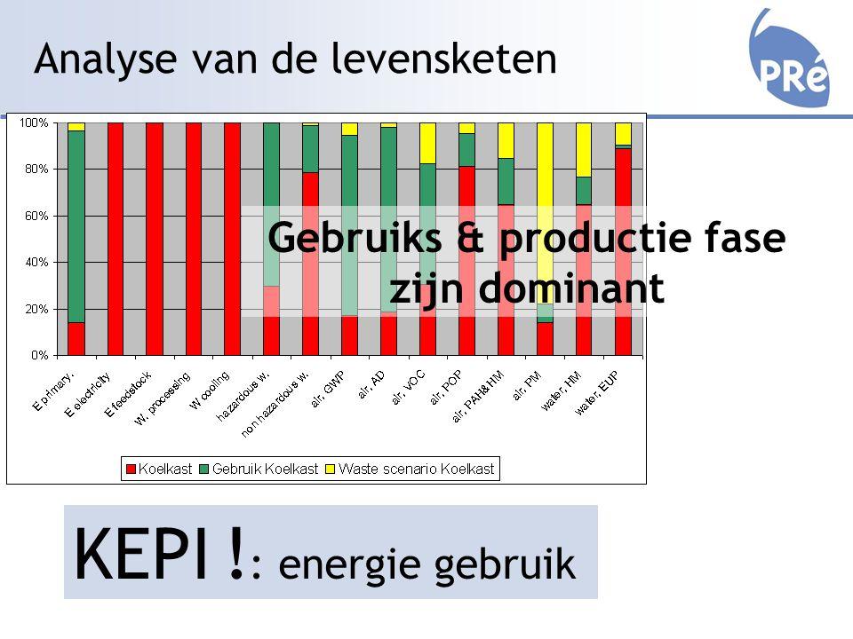 Analyse van de levensketen Gebruiks & productie fase zijn dominant KEPI ! : energie gebruik