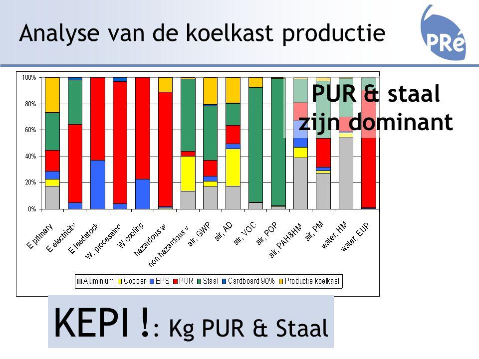 Analyse van de koelkast productie PUR & staal zijn dominant KEPI ! : Kg PUR & Staal