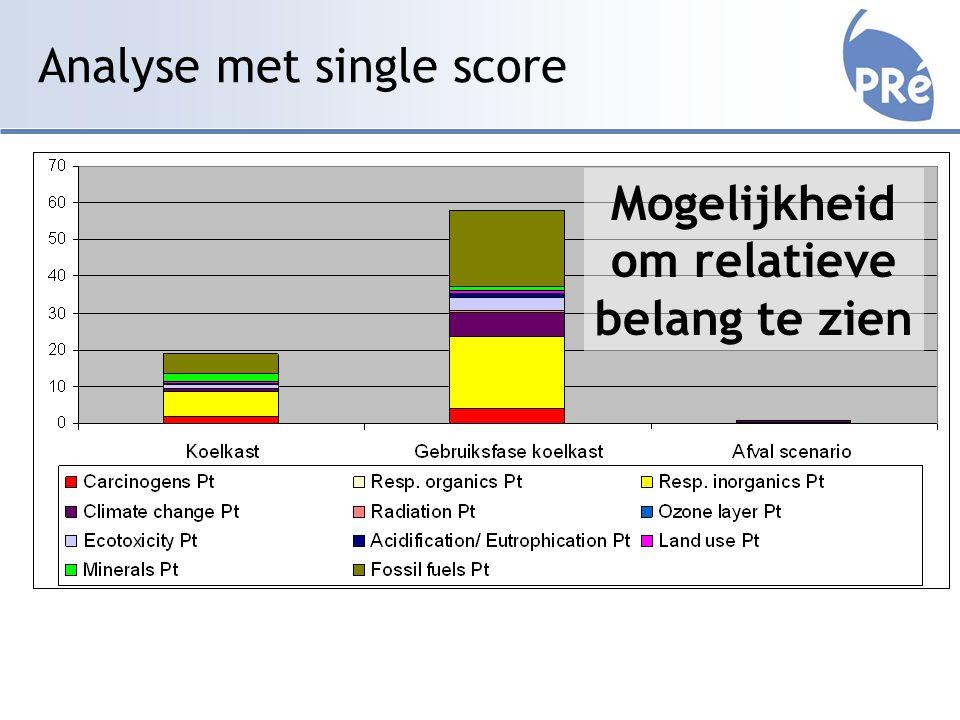 Analyse met single score Mogelijkheid om relatieve belang te zien