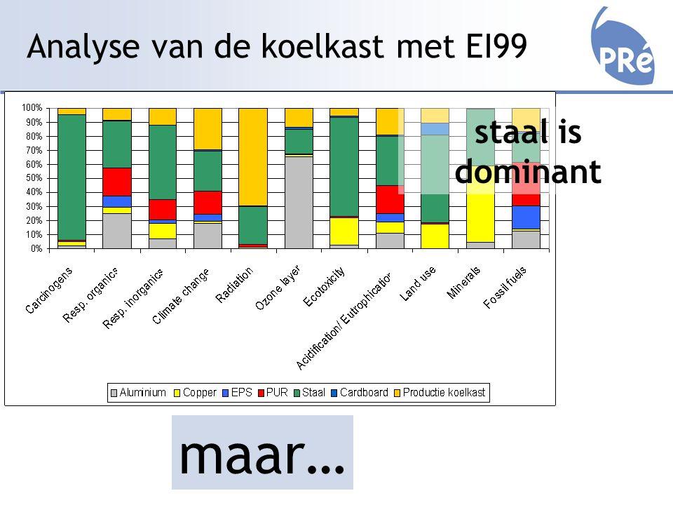 Analyse van de koelkast met EI99 staal is dominant maar…