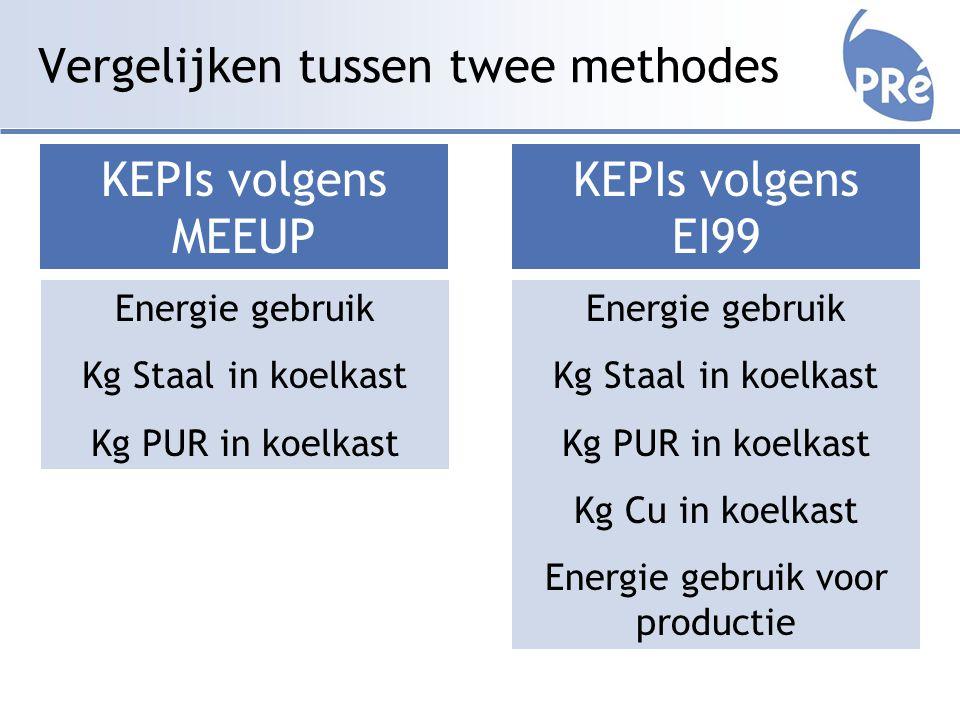 Vergelijken tussen twee methodes KEPIs volgens MEEUP Energie gebruik Kg Staal in koelkast Kg PUR in koelkast KEPIs volgens EI99 Energie gebruik Kg Staal in koelkast Kg PUR in koelkast Kg Cu in koelkast Energie gebruik voor productie