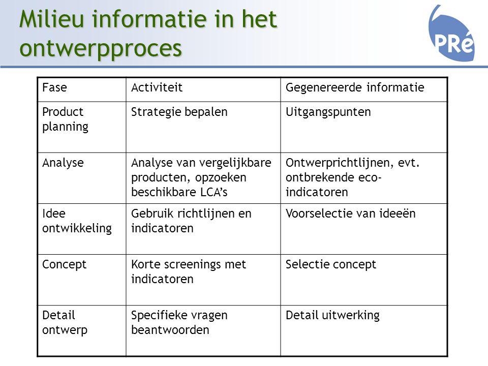 Milieu informatie in het ontwerpproces FaseActiviteitGegenereerde informatie Product planning Strategie bepalenUitgangspunten AnalyseAnalyse van vergelijkbare producten, opzoeken beschikbare LCA's Ontwerprichtlijnen, evt.