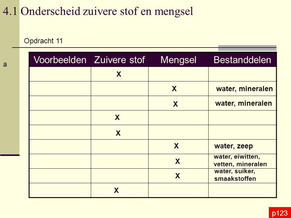 4.1 Onderscheid zuivere stof en mengsel Opdracht 11 p123 a VoorbeeldenZuivere stofMengselBestanddelen X X X X X X X X X water, mineralen water, zeep w