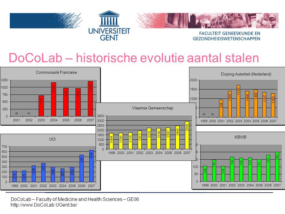 DoCoLab – historische evolutie % positieve DoCoLab – Faculty of Medicine and Health Sciences – GE06 http://www.DoCoLab.UGent.be/