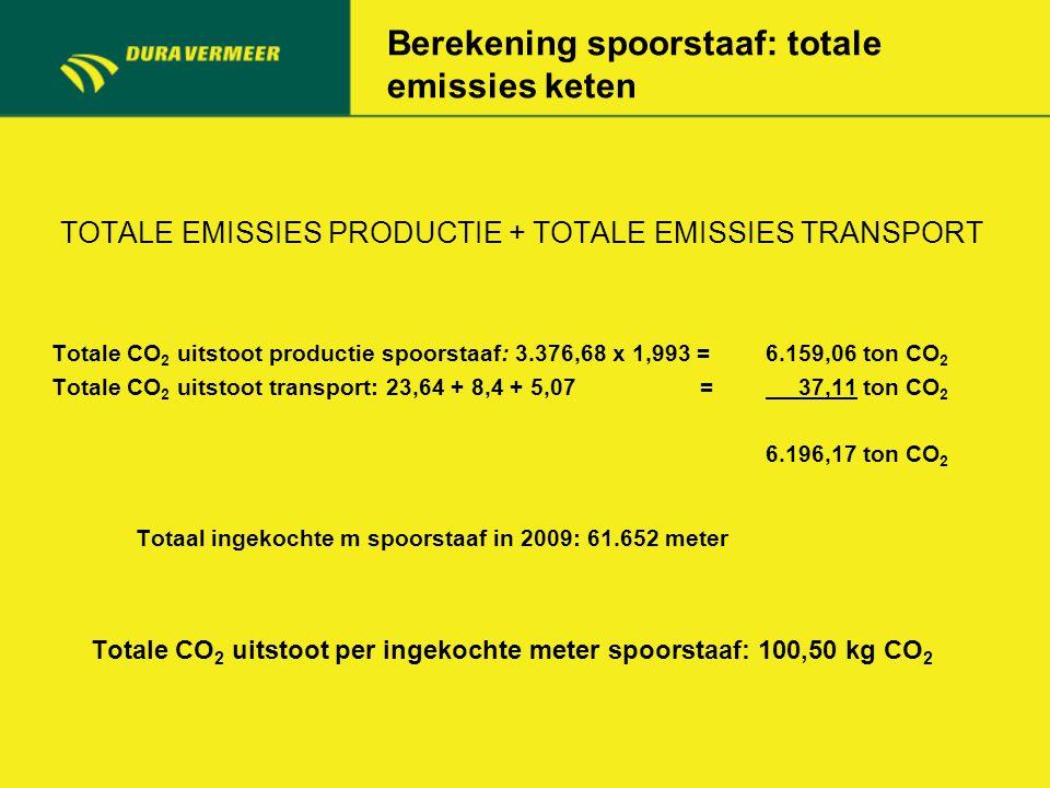 Berekening spoorstaaf: totale emissies keten TOTALE EMISSIES PRODUCTIE + TOTALE EMISSIES TRANSPORT Totale CO 2 uitstoot productie spoorstaaf: 3.376,68