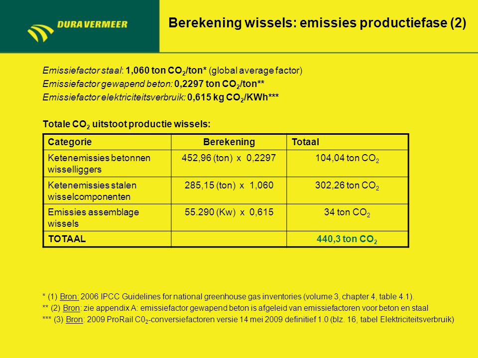 Berekening wissels: emissies productiefase (2) Emissiefactor staal: 1,060 ton CO 2 /ton* (global average factor) Emissiefactor gewapend beton: 0,2297 ton CO 2 /ton** Emissiefactor elektriciteitsverbruik: 0,615 kg CO 2 /KWh*** Totale CO 2 uitstoot productie wissels: * (1) Bron: 2006 IPCC Guidelines for national greenhouse gas inventories (volume 3, chapter 4, table 4.1).