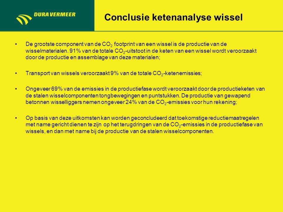 Conclusie ketenanalyse wissel De grootste component van de CO 2 footprint van een wissel is de productie van de wisselmaterialen. 91% van de totale CO