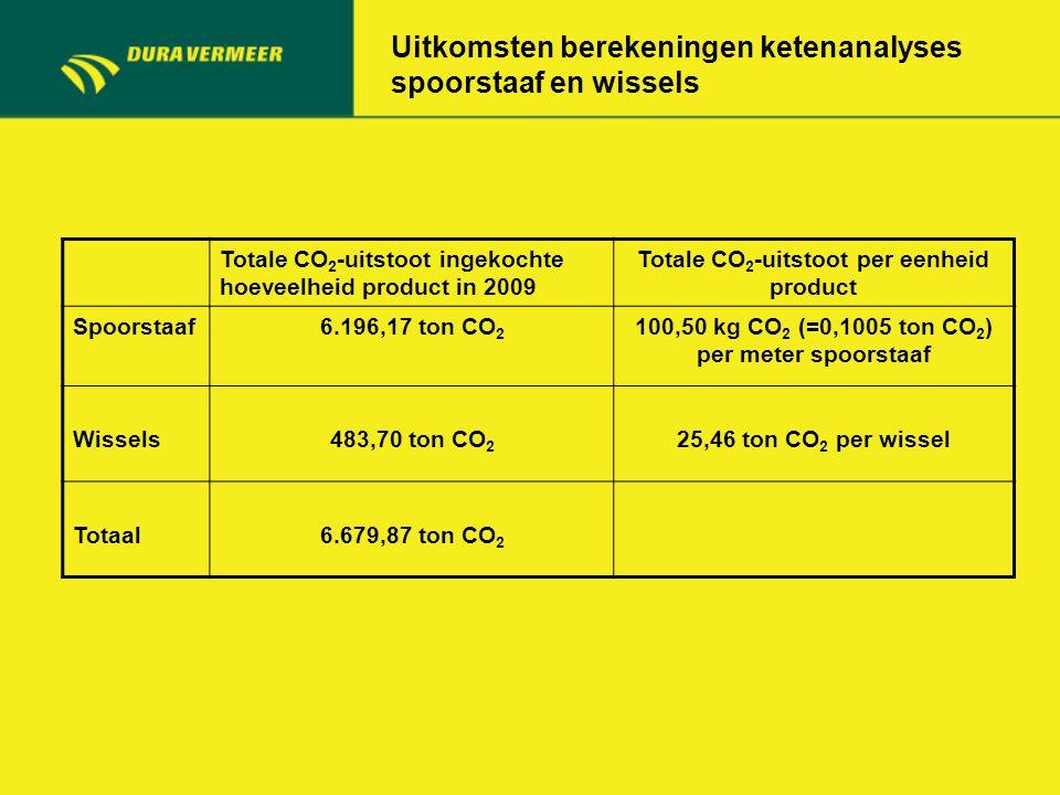 Uitkomsten berekeningen ketenanalyses spoorstaaf en wissels Totale CO 2 -uitstoot ingekochte hoeveelheid product in 2009 Totale CO 2 -uitstoot per een