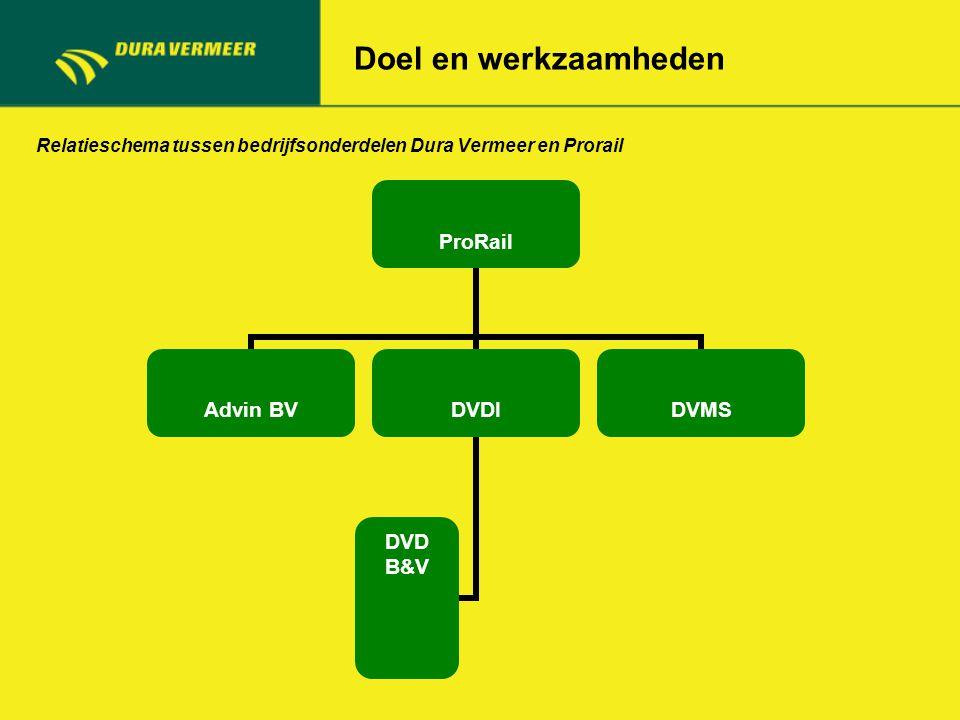 Doel en werkzaamheden Relatieschema tussen bedrijfsonderdelen Dura Vermeer en Prorail ProRail Advin BVDVDI DVD B&V DVMS