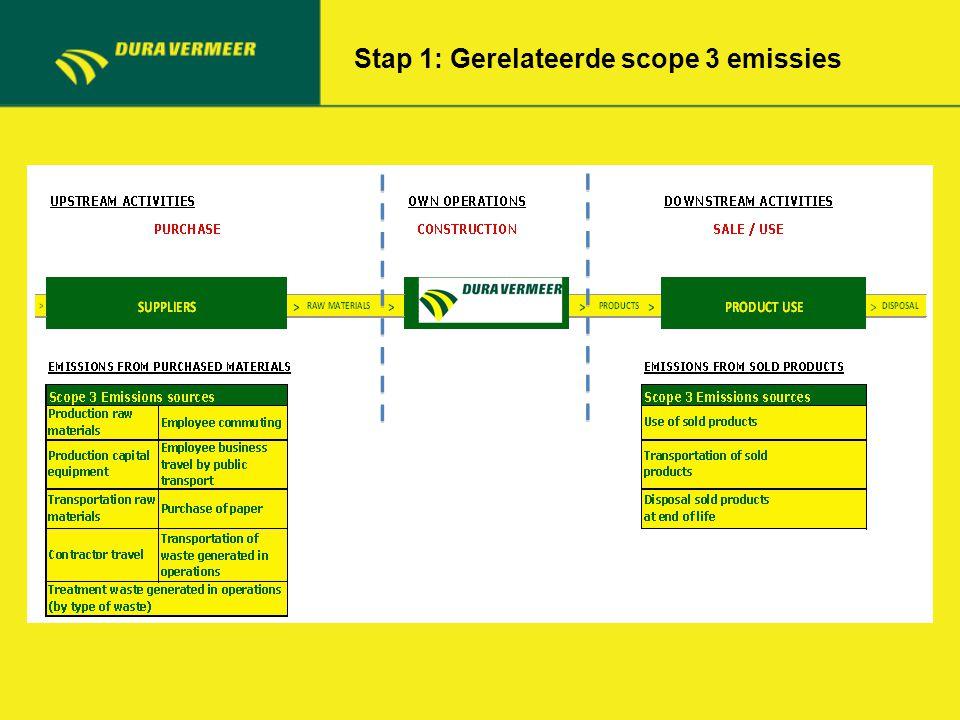 Stap 2: keuze scope 3 emissies voor ketenanalyse Stap 2a: Selectie relevante scope 3 emissies obv criteria Dura Vermeer Stap 2b: Keuze scope 3 emissies voor ketenanalyse obv randvoorwaarden ProRail