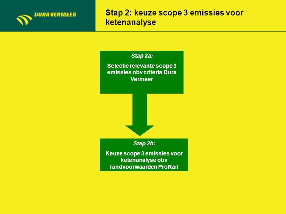 Stap 2: keuze scope 3 emissies voor ketenanalyse Stap 2a: Selectie relevante scope 3 emissies obv criteria Dura Vermeer Stap 2b: Keuze scope 3 emissie