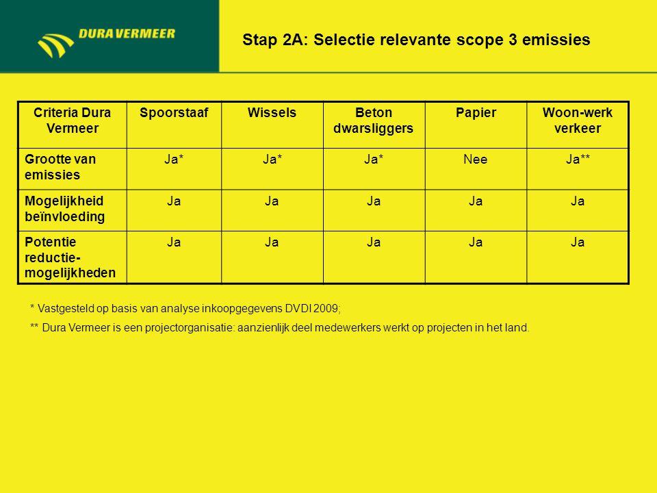 Criteria Dura Vermeer SpoorstaafWisselsBeton dwarsliggers PapierWoon-werk verkeer Grootte van emissies Ja* NeeJa** Mogelijkheid beïnvloeding Ja Potent