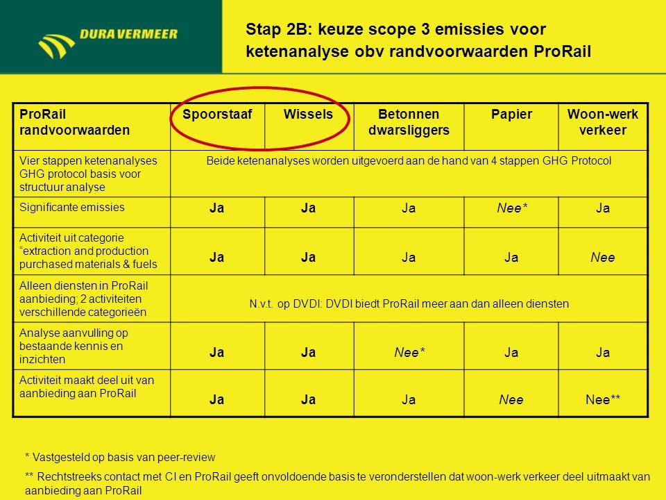 Stap 2B: keuze scope 3 emissies voor ketenanalyse obv randvoorwaarden ProRail ProRail randvoorwaarden SpoorstaafWisselsBetonnen dwarsliggers PapierWoo