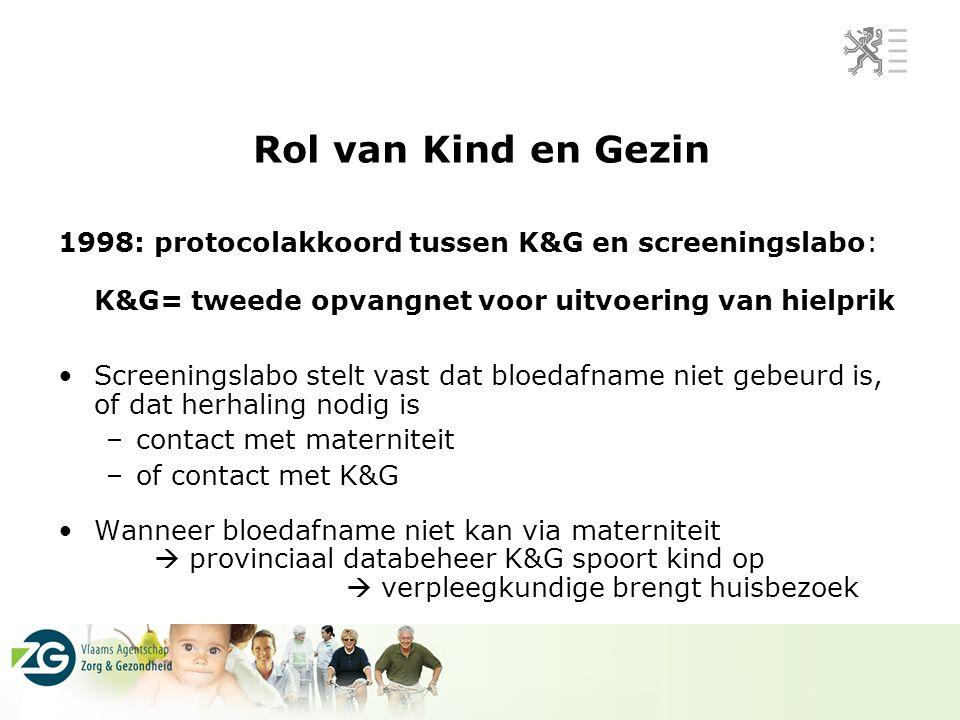 Rol van Kind en Gezin 1998: protocolakkoord tussen K&G en screeningslabo: K&G= tweede opvangnet voor uitvoering van hielprik Screeningslabo stelt vast