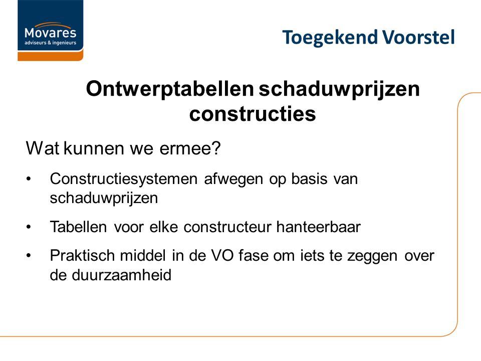 Ontwerptabellen schaduwprijzen constructies Wat kunnen we ermee.
