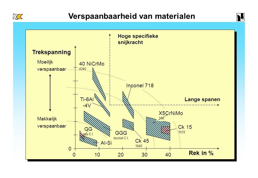 Indeling van materiaalgroepen volgens VDI 3323 A Ongelegeerd staal en gietstaal< 600 N/mm2 Laaggelegeerd staal en gietstaal< 900 N/mm2 Hooggelegeerd staal en gietstaal> 900 N/mm2 Roestvrij staal en gietstaal< 750 N/mm2 - ferritisch / martensitisch - Roestvrij staal en gietstaal> 750 N/mm2 - austenitisch - Tempergietijzer wit/zwart Grijs gietijzer Modulair gietijzer ferritisch / perlitisch Non-ferro- Metalen Kunststoffen Hittebestendige legeringen Titaan -en titaanlegeringen Hard gietijzer> 60 Shore Gehard staal> 45 HRC R F N S H