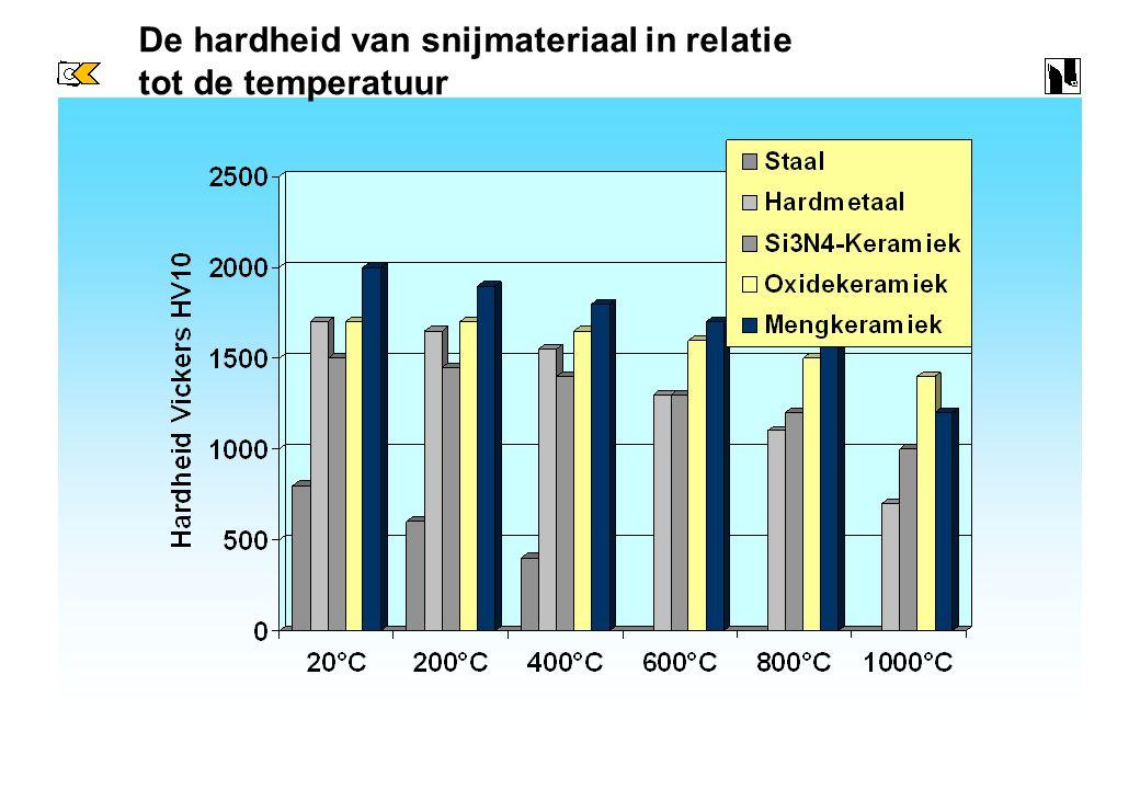 Eigenschappen van diverse snijmaterialen Oxid- kera- miek CBN Slijtvastheid, hardheid bij hoge temp. Taaiheid en buigvastheid Meng- kera- miek Whisker
