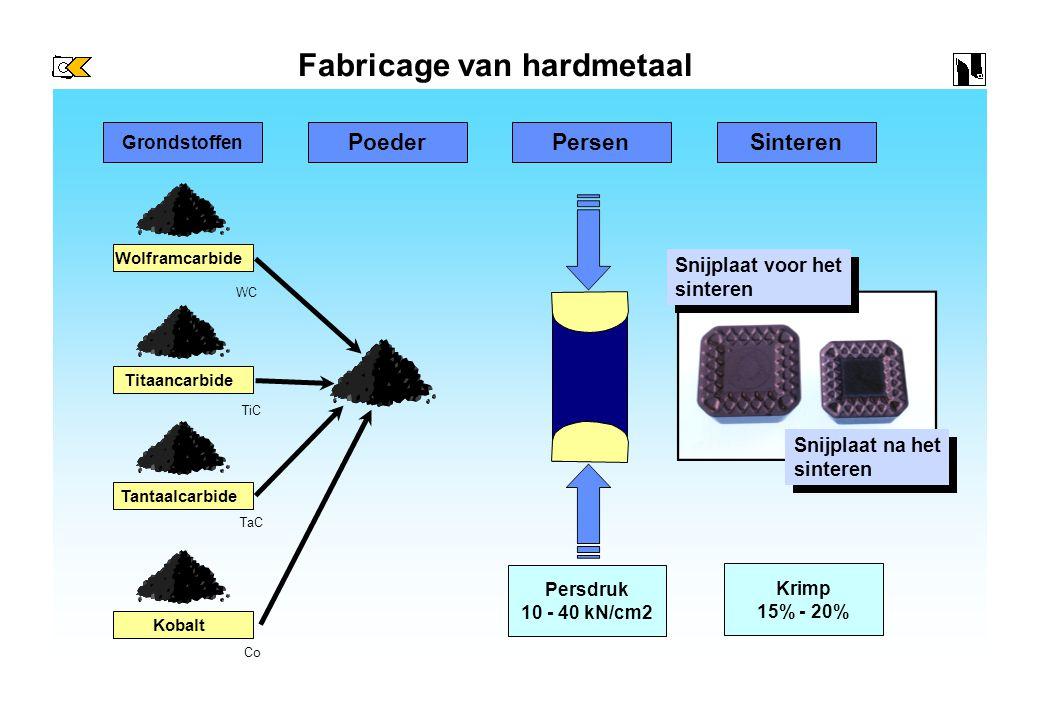 Fabricage van hardmetaal Wolframcarbide Titaancarbide Tantaalcarbide Kobalt Grondstoffen Poeder PersenSinteren Snijplaat voor het sinteren Snijplaat voor het sinteren Snijplaat na het sinteren Snijplaat na het sinteren Persdruk 10 - 40 kN/cm2 Krimp 15% - 20% WC TiC TaC Co