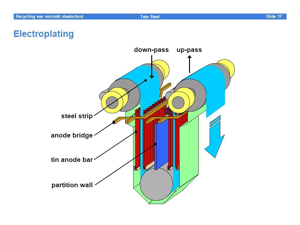 Slide Tata Steel 17Recycling van verzinkt staalschrot Electroplating tin anode bar partition wall steel strip down-passup-pass anode bridge
