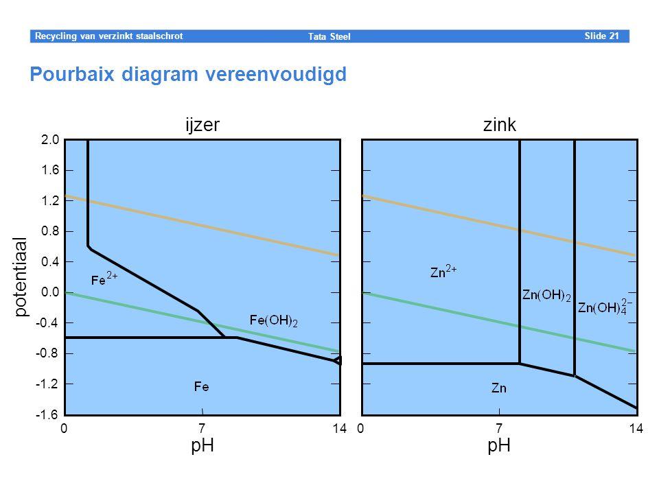 Slide Tata Steel 21Recycling van verzinkt staalschrot 2.0 1.6 0.8 1.2 -0.4 0.4 0.0 -1.6 -0.8 -1.2 potentiaal Pourbaix diagram vereenvoudigd 7140 pH zink 7140 pH ijzer