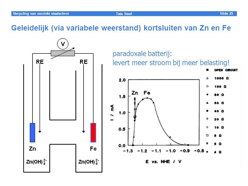 Slide Tata Steel 25Recycling van verzinkt staalschrot Geleidelijk (via variabele weerstand) kortsluiten van Zn en Fe paradoxale batterij: levert meer stroom bij meer belasting!