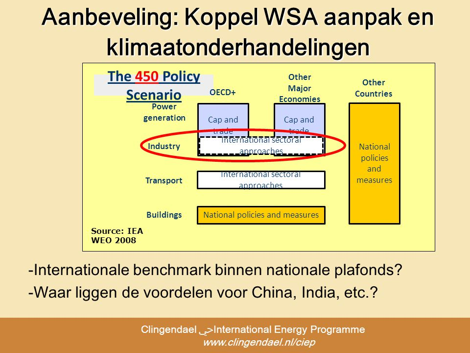 Clingendael ﴀInternational Energy Programme   Aanbeveling: Koppel WSA aanpak en klimaatonderhandelingen The 450 Policy Scenario Cap and trade Power generation Buildings Transport Industry International sectoral approaches National policies and measures International sectoral approaches OECD+ Other Major Economies Other Countries National policies and measures Source: IEA WEO Internationale benchmark binnen nationale plafonds.
