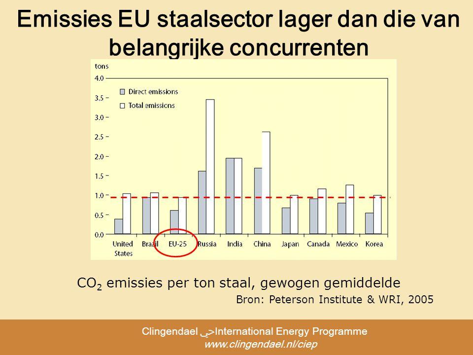 Clingendael ﴀInternational Energy Programme www.clingendael.nl/ciep Emissies EU staalsector lager dan die van belangrijke concurrenten CO 2 emissies per ton staal, gewogen gemiddelde Bron: Peterson Institute & WRI, 2005
