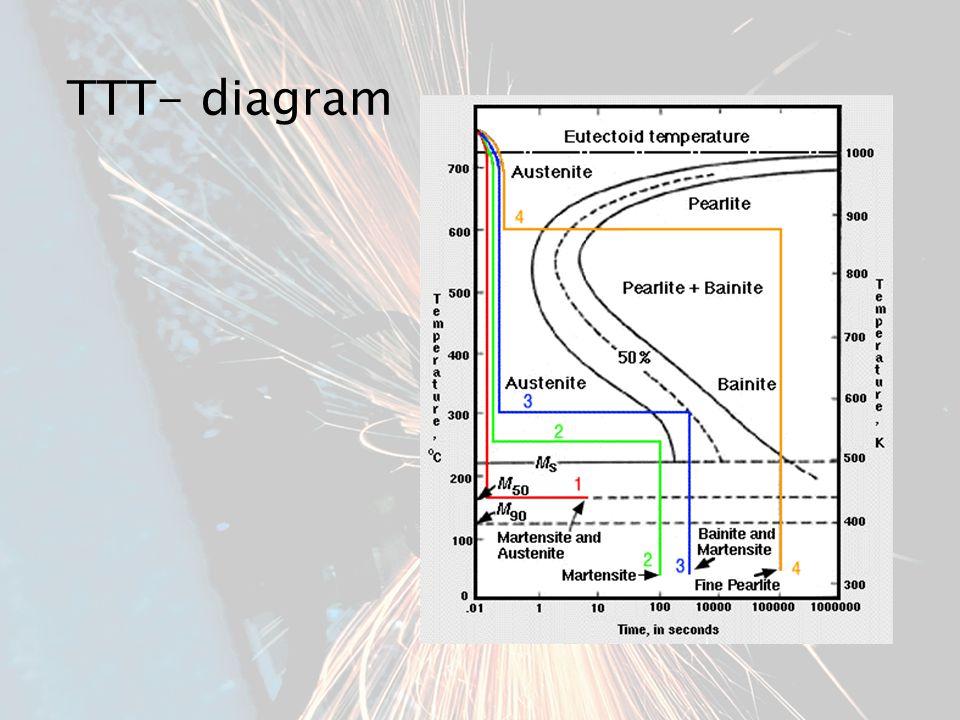 TTT- diagram