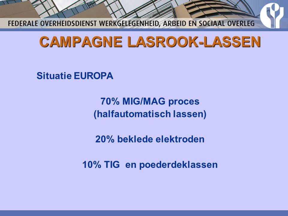 CAMPAGNE LASROOK-LASSEN Situatie EUROPA 70% MIG/MAG proces (halfautomatisch lassen) 20% beklede elektroden 10% TIG en poederdeklassen