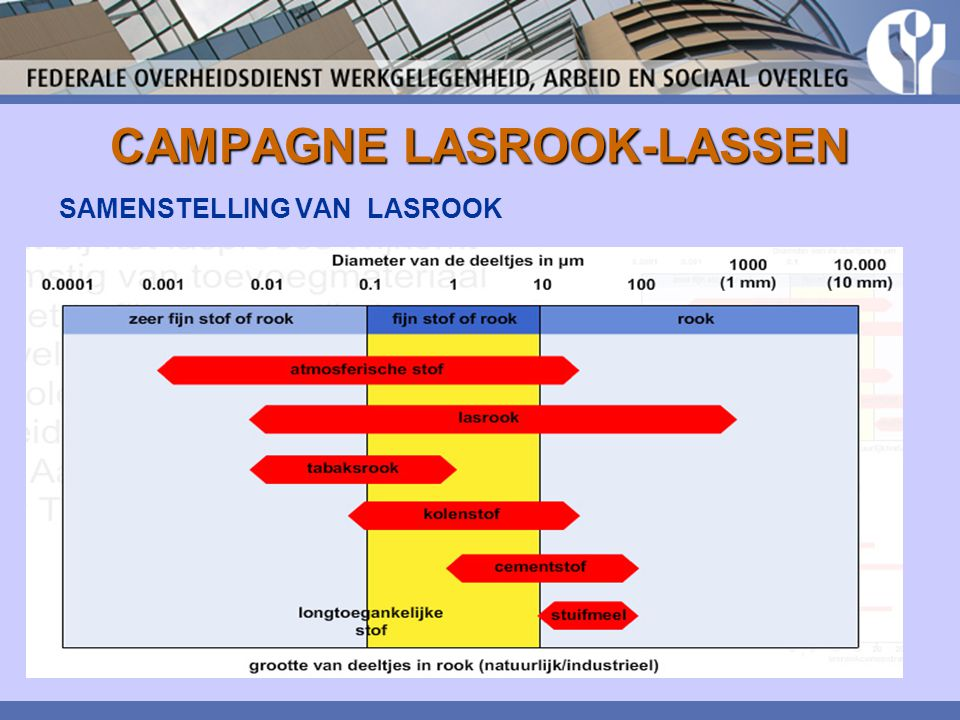 CAMPAGNE LASROOK-LASSEN ERGONOMIE manueel hanteren van lasten lastige werkhouding lawaai en trillingen (slijpen)