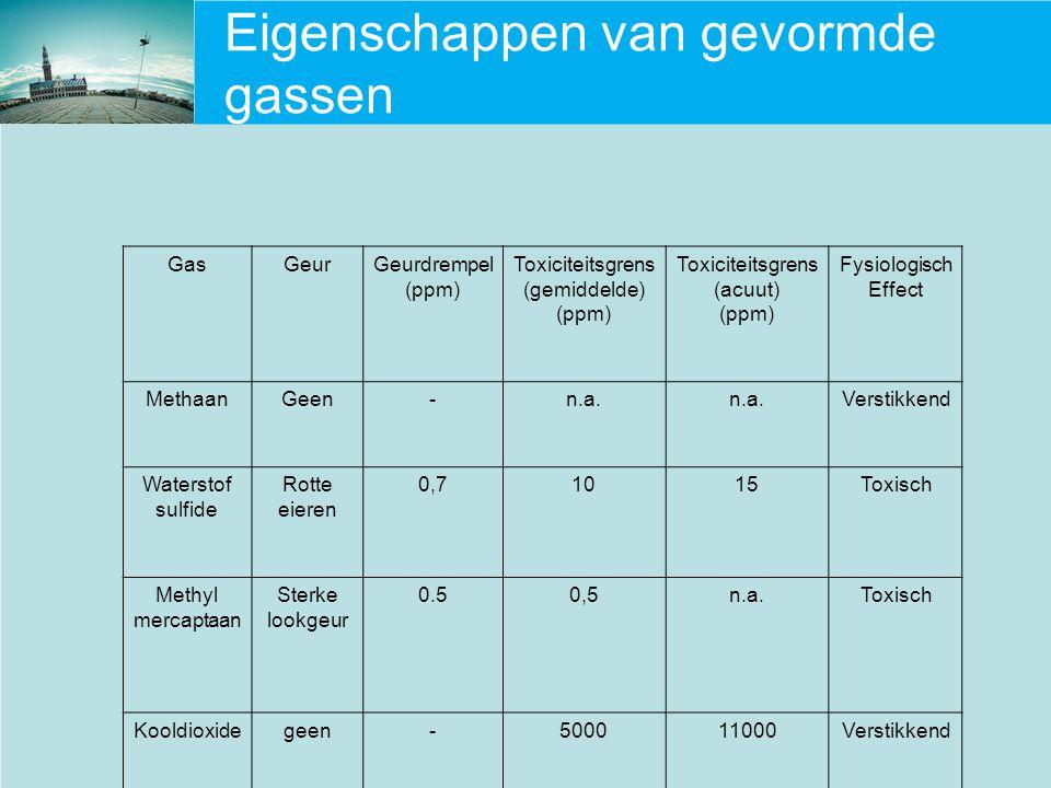 Eigenschappen van gevormde gassen GasGeurGeurdrempel (ppm) Toxiciteitsgrens (gemiddelde) (ppm) Toxiciteitsgrens (acuut) (ppm) Fysiologisch Effect Meth