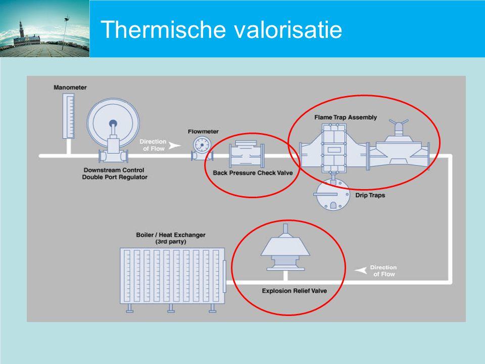 Thermische valorisatie