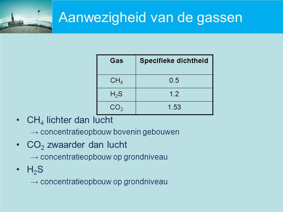 Aanwezigheid van de gassen CH 4 lichter dan lucht → concentratieopbouw bovenin gebouwen CO 2 zwaarder dan lucht → concentratieopbouw op grondniveau H