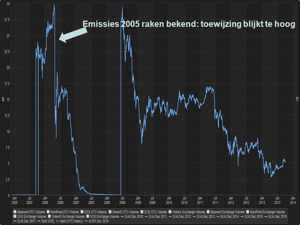 Evolutie prijs emissierechten Emissies 2005 raken bekend: toewijzing blijkt te hoog