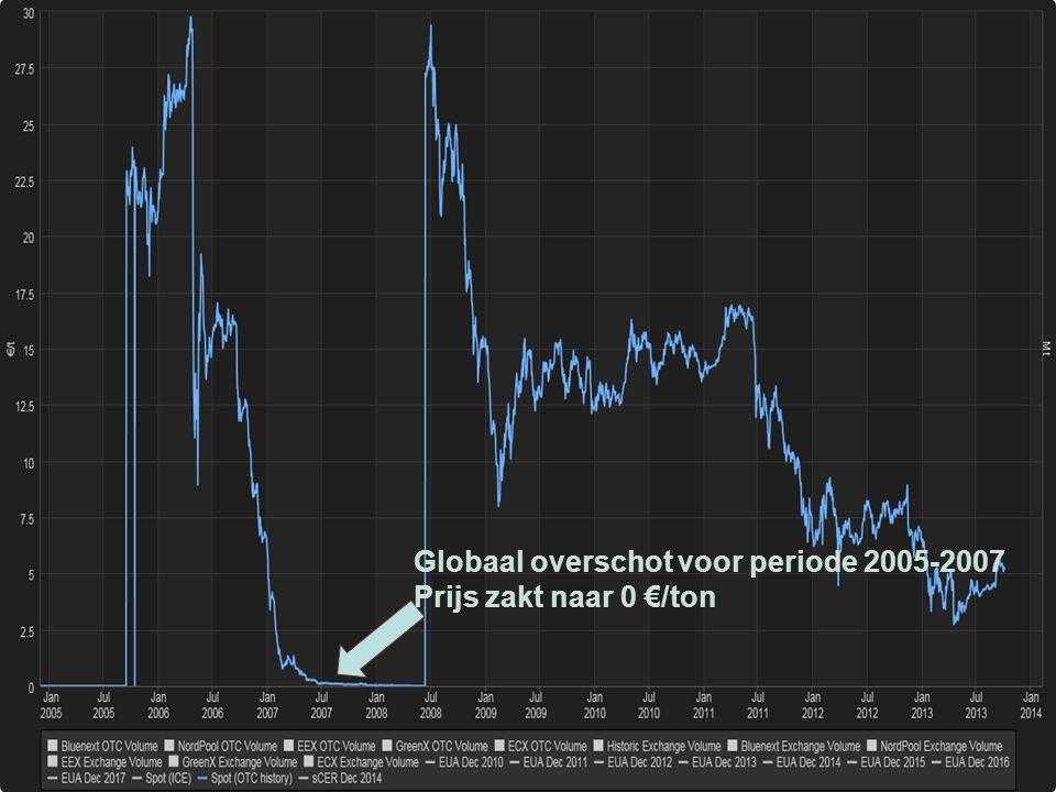Evolutie prijs emissierechten Globaal overschot voor periode 2005-2007 Prijs zakt naar 0 €/ton