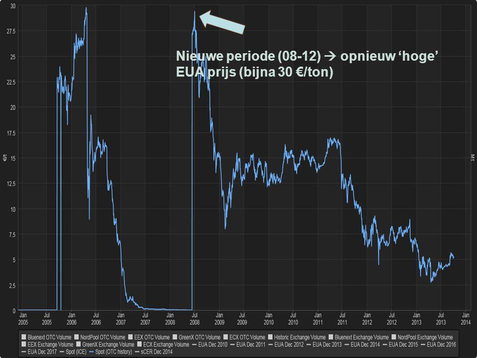 Evolutie prijs emissierechten Nieuwe periode (08-12)  opnieuw 'hoge' EUA prijs (bijna 30 €/ton)