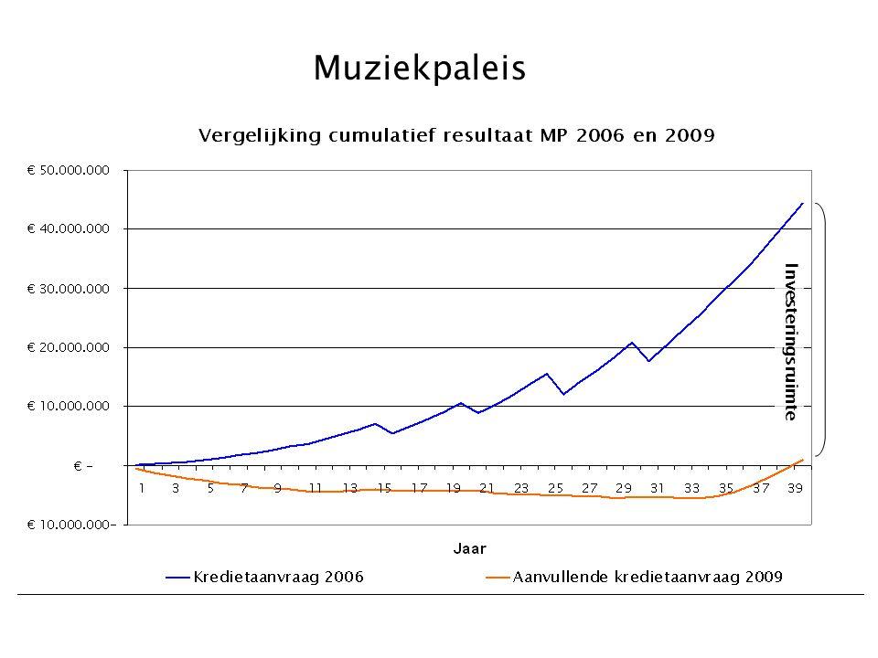 Muziekpaleis Investeringsruimte