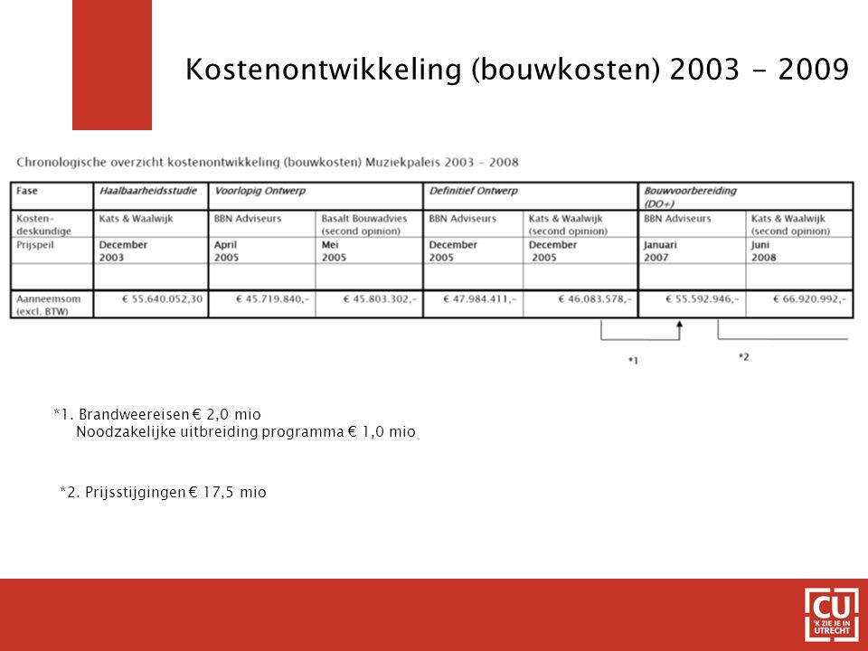 Kostenontwikkeling (bouwkosten) 2003 - 2009 *1. Brandweereisen € 2,0 mio Noodzakelijke uitbreiding programma € 1,0 mio *2. Prijsstijgingen € 17,5 mio