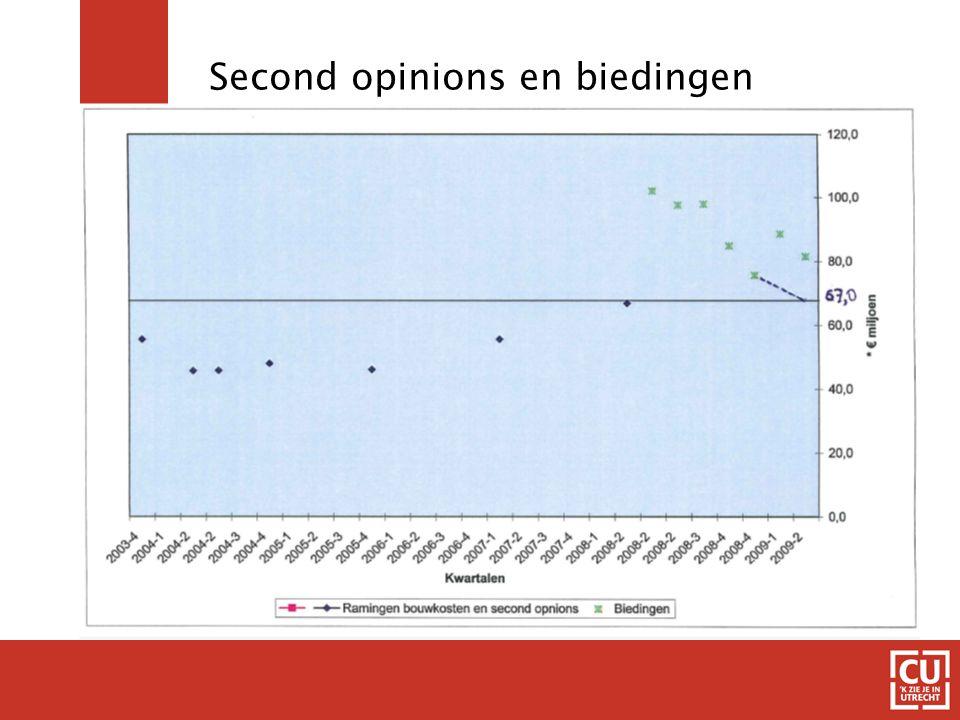 prijsindex staal, biedingen en second opinions