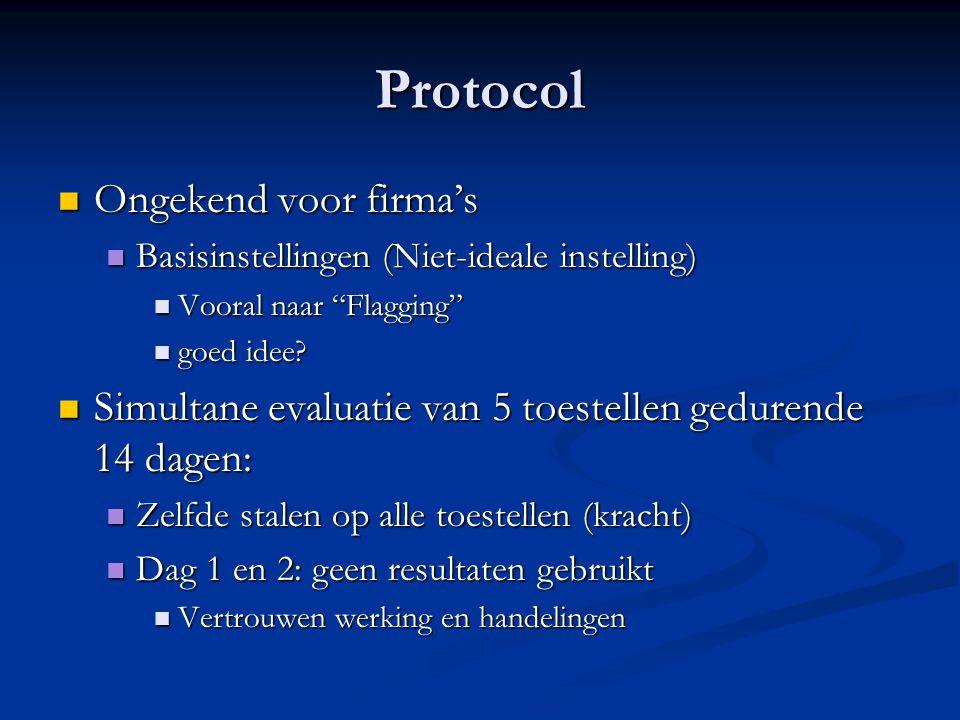Protocol Ongekend voor firma's Ongekend voor firma's Basisinstellingen (Niet-ideale instelling) Basisinstellingen (Niet-ideale instelling) Vooral naar