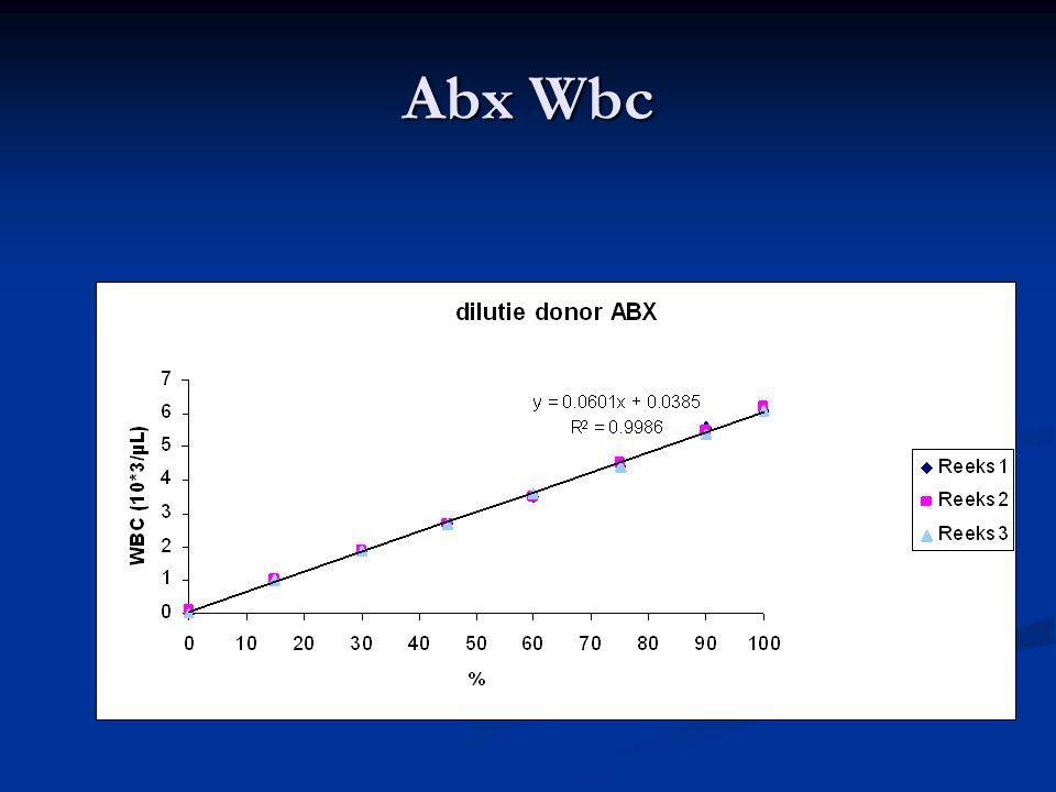 Abx Wbc