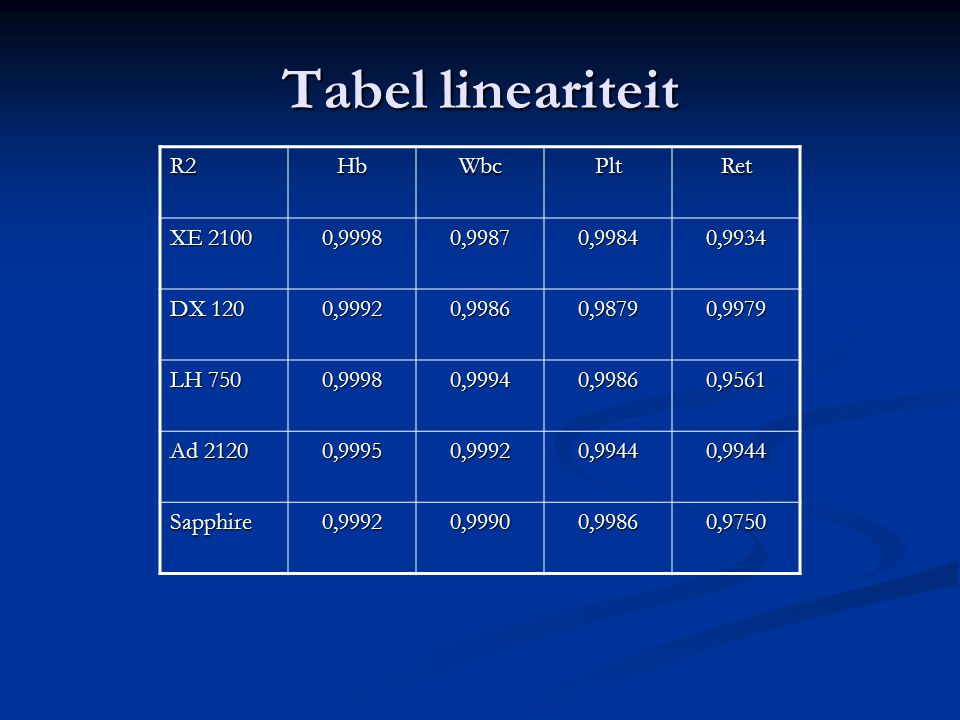 Tabel lineariteit R2HbWbcPltRet XE 2100 0,99980,99870,99840,9934 DX 120 0,99920,99860,98790,9979 LH 750 0,99980,99940,99860,9561 Ad 2120 0,99950,99920