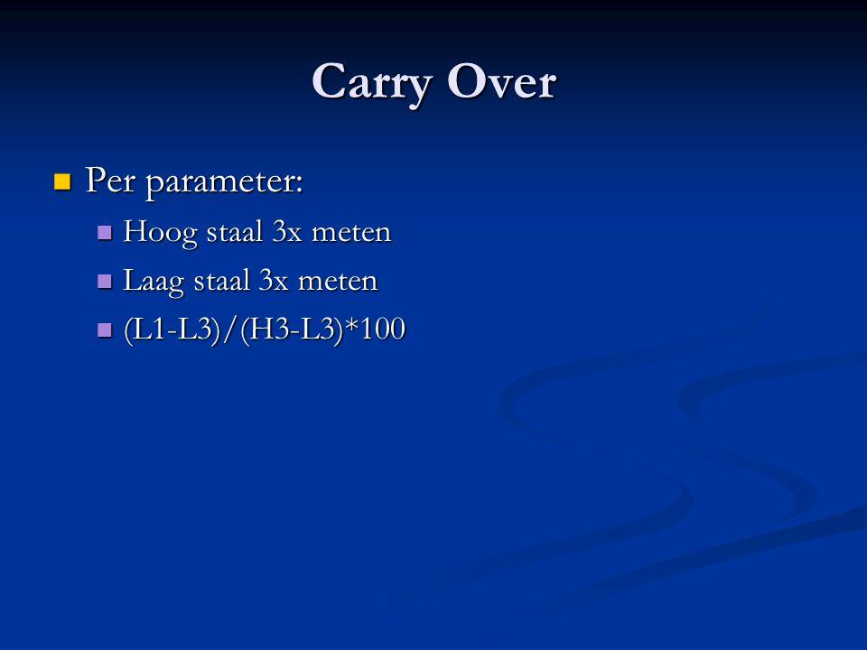 Carry Over Per parameter: Per parameter: Hoog staal 3x meten Hoog staal 3x meten Laag staal 3x meten Laag staal 3x meten (L1-L3)/(H3-L3)*100 (L1-L3)/(