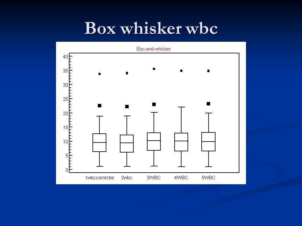 Box whisker wbc