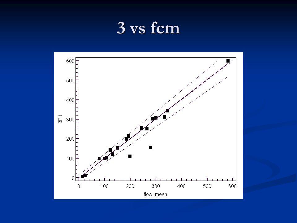 3 vs fcm